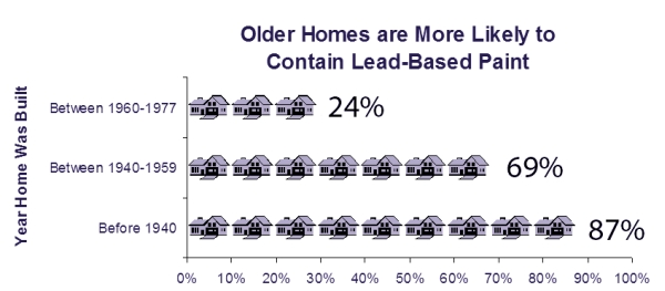 lead-based paint in Older Homes